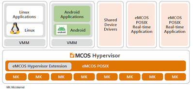 �gmixed-criticality�h systems using eMCOS Hypervisor