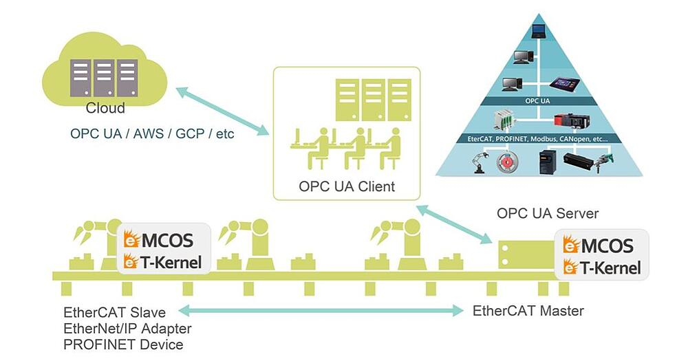 Implementation of OPC UA Server with RTOS